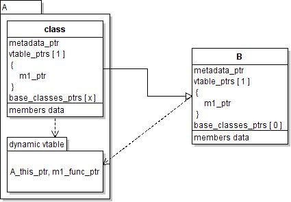 Dynamic C++ Proposal